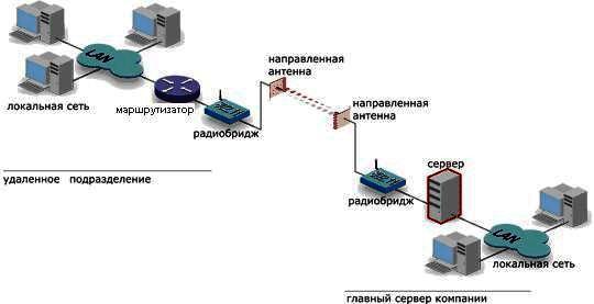 (Virtual Privat Network)